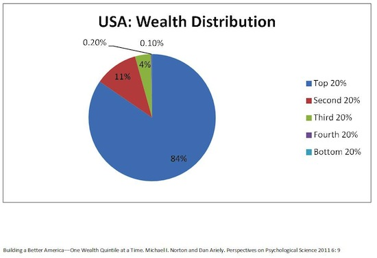 USA_Wealth_Distribution